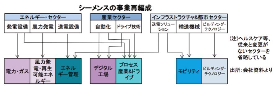 大手製造業 図2