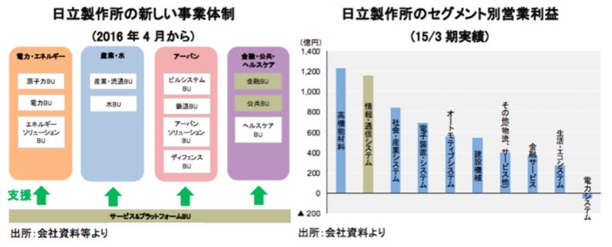 大手製造業 図3