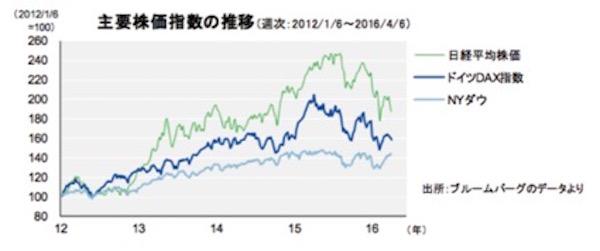 世界的に株価 画像1