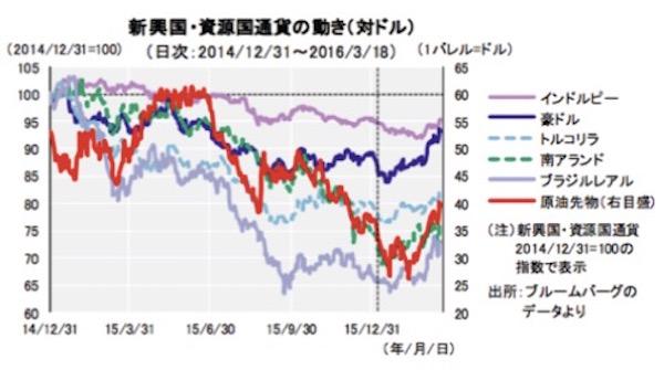 新興国・資源国通貨展望:経済・政治情勢を映した選別の動きは継続へ 画像1