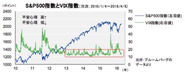 世界的に株価 画像3