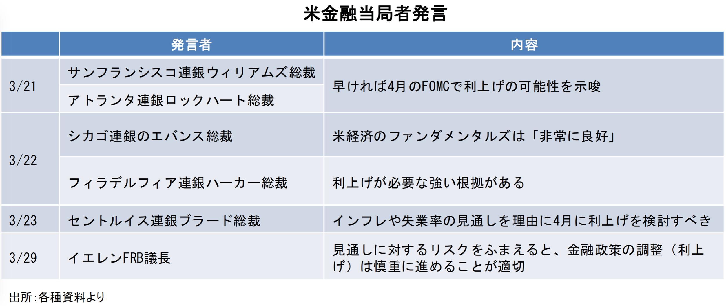 【図1】ドル円、約1年5ヶ月ぶりの安値を更新、110円割れ