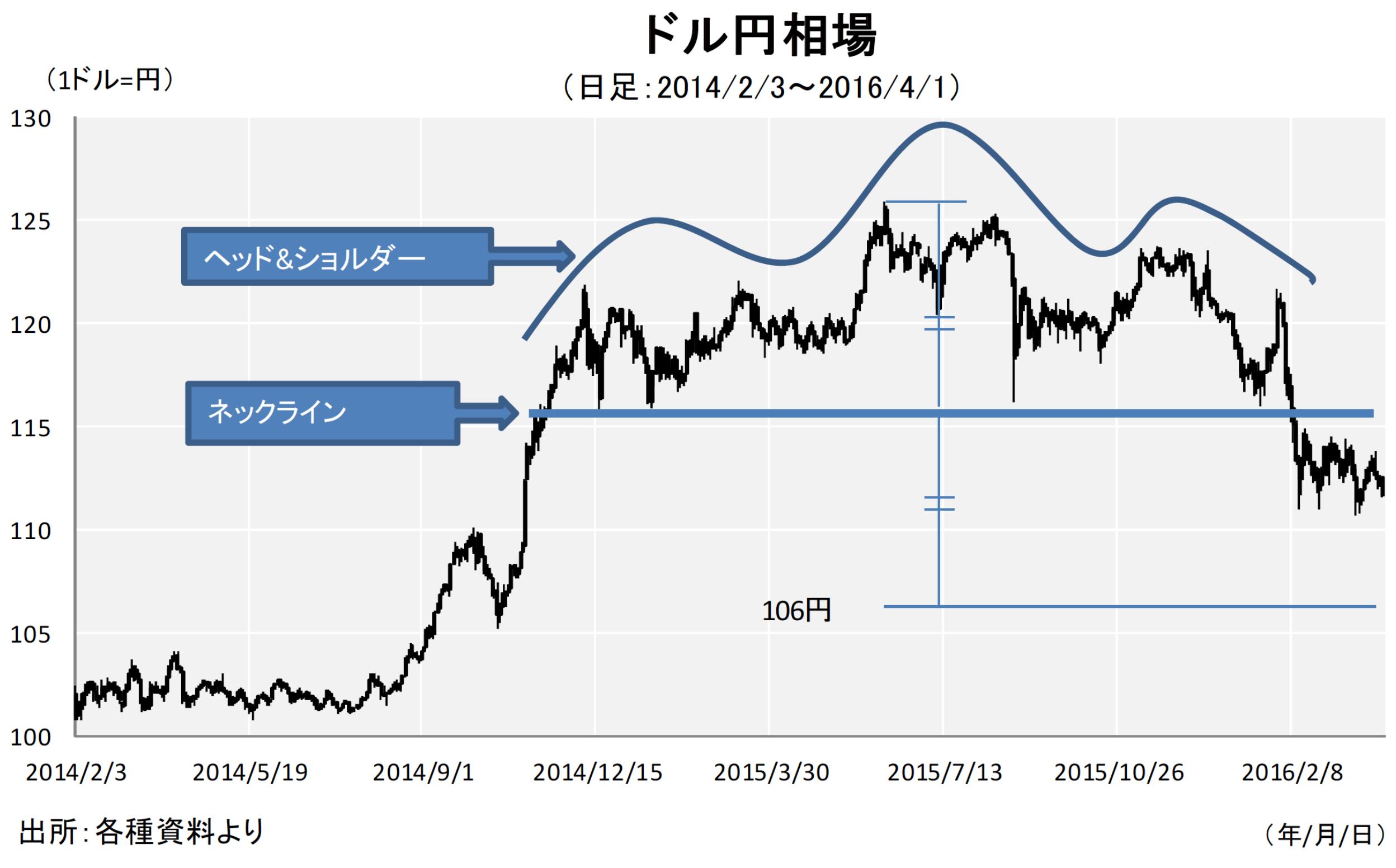 【図2】ドル円、約1年5ヶ月ぶりの安値を更新、110円割れ
