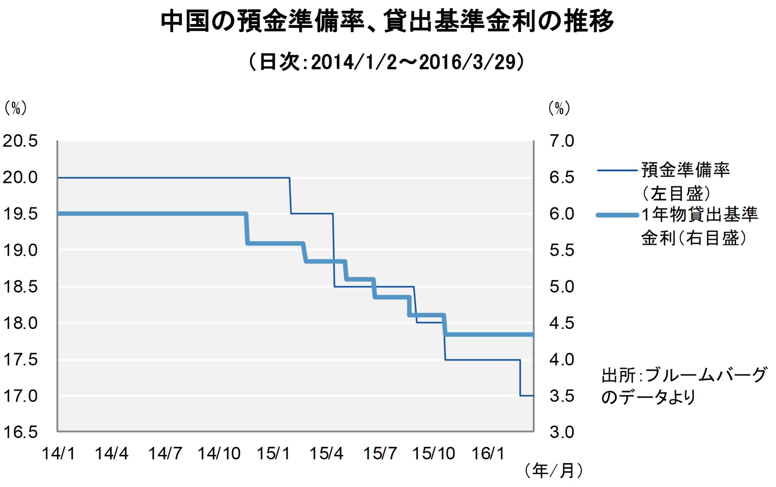 【図1】中国不動産、2016年も政府の支援策が続く見通し