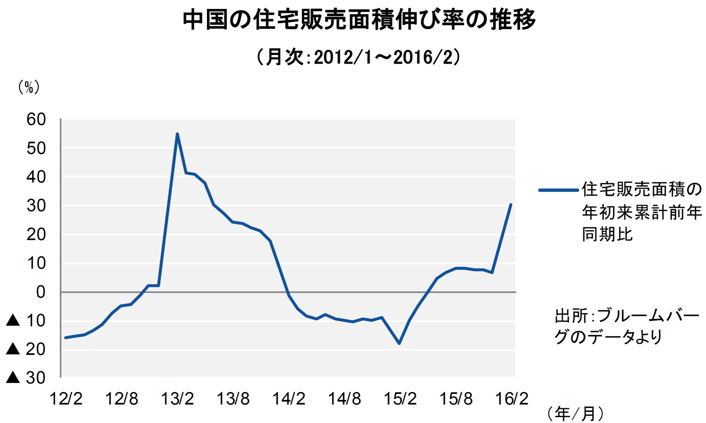 【図2】中国不動産、2016年も政府の支援策が続く見通し