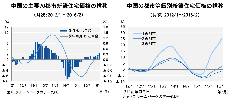 【図3】中国不動産、2016年も政府の支援策が続く見通し