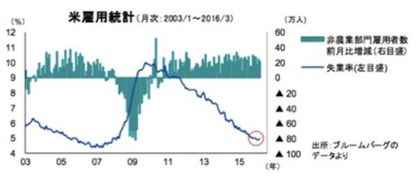 世界的に株価 画像2