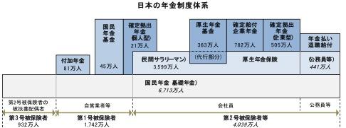 個人型確定拠出年金_図1