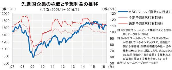 外国株フォーカス_図1