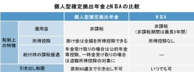 個人型確定拠出年金_図2