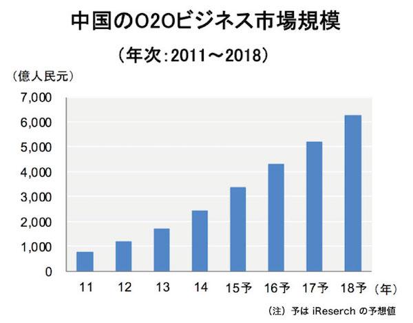 【OC】中国IT企業大手がO2Oへの取り組みを強化-表2