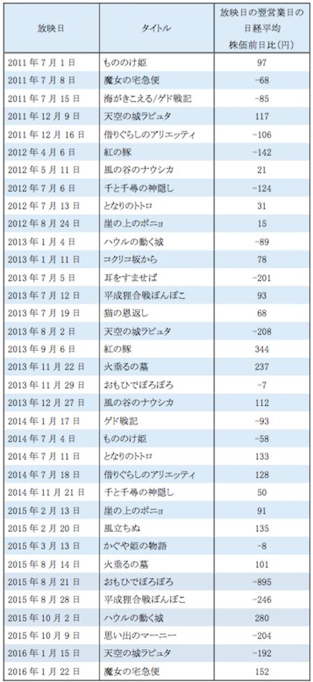 ジブリ世代の株式投資術-表1