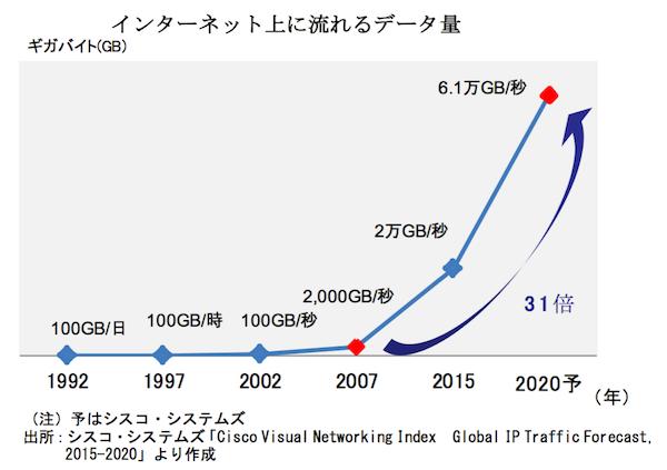 家電分野の技術革新サイクルと半導体関連企業_図3