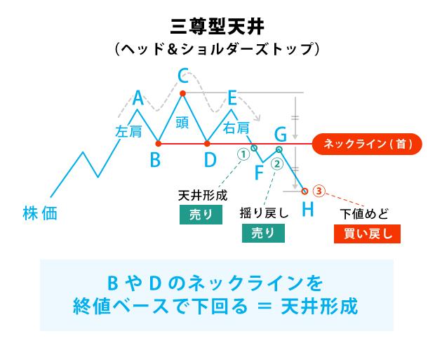 尊 天井 三